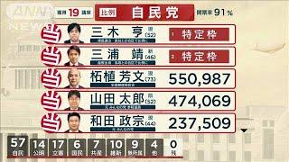 参議院選比例代表 自民党では19人が当選 (19/07/22)